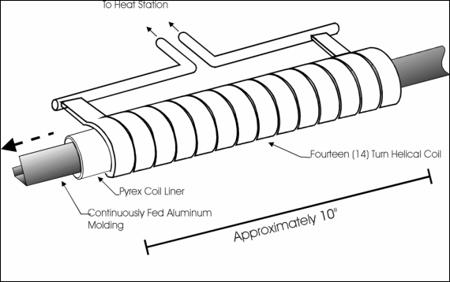 Induction Bonding Automotive Trim