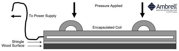 Induction Bonding Solar Panel Shingles