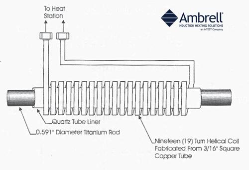 Induction Forging Turbine Blades