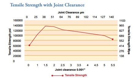 brazed joint strength