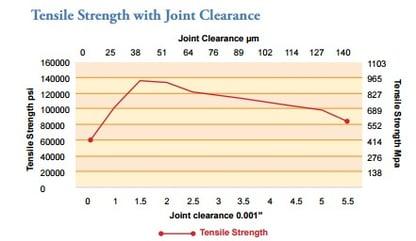 brazed joint strength