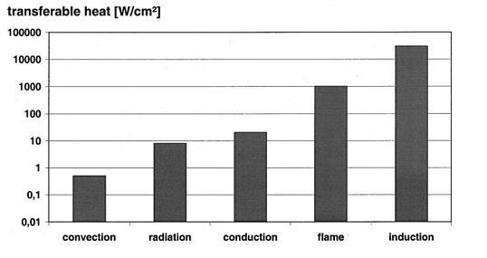 Induction heating versus other heading methods