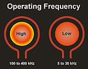 frequency image