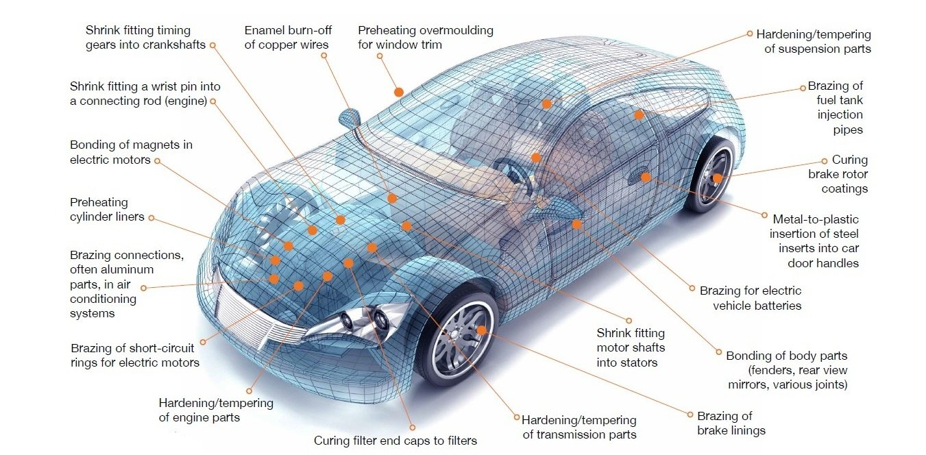 Induction Heating in Automotive Applications | Ambrell