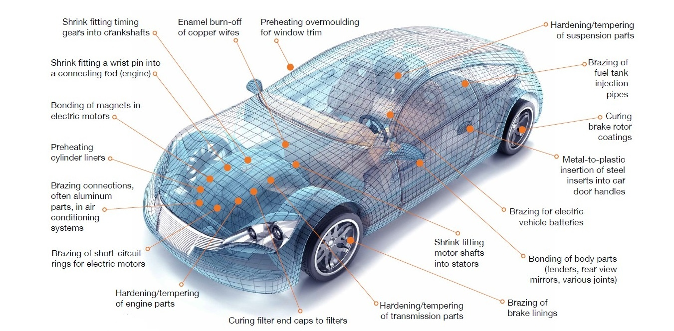 Induction Heating In Automotive Applications Ambrell Auto Mobile Heat Engine Diagram
